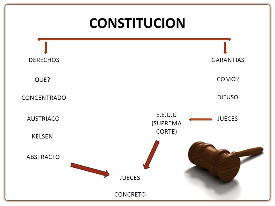 CONSTITUCION CONCENTRADO GARANTIAS QUE? DERECHOS AUSTRIACO KELSEN ABSTRACTO JUECES CONCRETO COMO? DIFUSO JUECES E.E.U.U (SUPREMA CORTE)