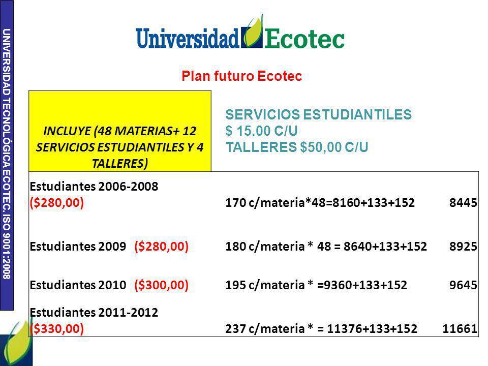 UNIVERSIDAD TECNOLÓGICA ECOTEC. ISO 9001:2008 Plan futuro Ecotec INCLUYE (48 MATERIAS+ 12 SERVICIOS ESTUDIANTILES Y 4 TALLERES) SERVICIOS ESTUDIANTILE