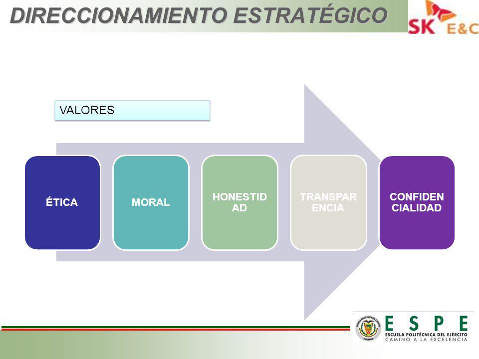 DIRECCIONAMIENTO ESTRATÉGICO ÉTICAMORAL HONESTID AD TRANSPAR ENCIA CONFIDEN CIALIDAD VALORES