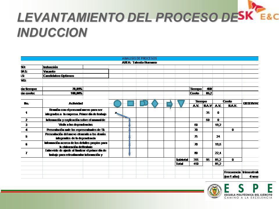 LEVANTAMIENTO DEL PROCESO DE INDUCCION