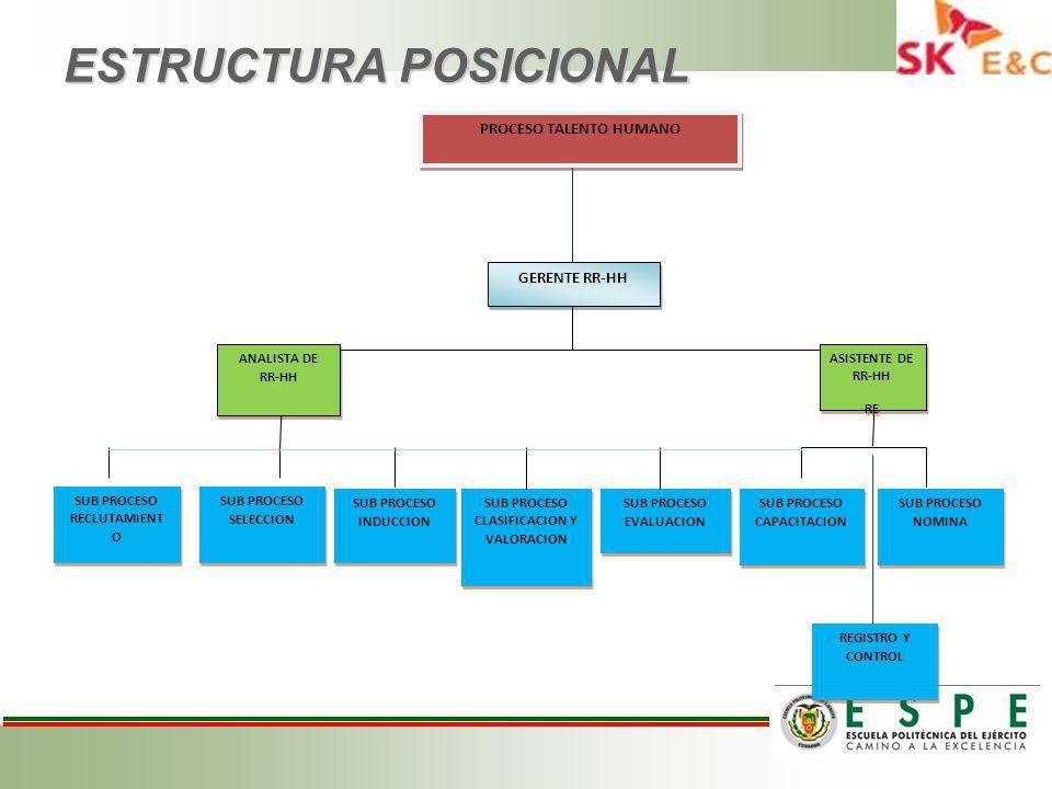 ESTRUCTURA POSICIONAL GERENTE RR-HH ANALISTA DE RR-HH ASISTENTE DE RR-HH RE ASISTENTE DE RR-HH RE SUB PROCESO CLASIFICACION Y VALORACION SUB PROCESO INDUCCION SUB PROCESO SELECCION SUB PROCESO RECLUTAMIENT O SUB PROCESO EVALUACION SUB PROCESO CAPACITACION SUB PROCESO NOMINA REGISTRO Y CONTROL PROCESO TALENTO HUMANO