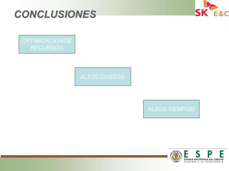 CONCLUSIONES ALTOS COSTOS OPTIMIZACION DE RECURSOS ALTOS TIEMPOS