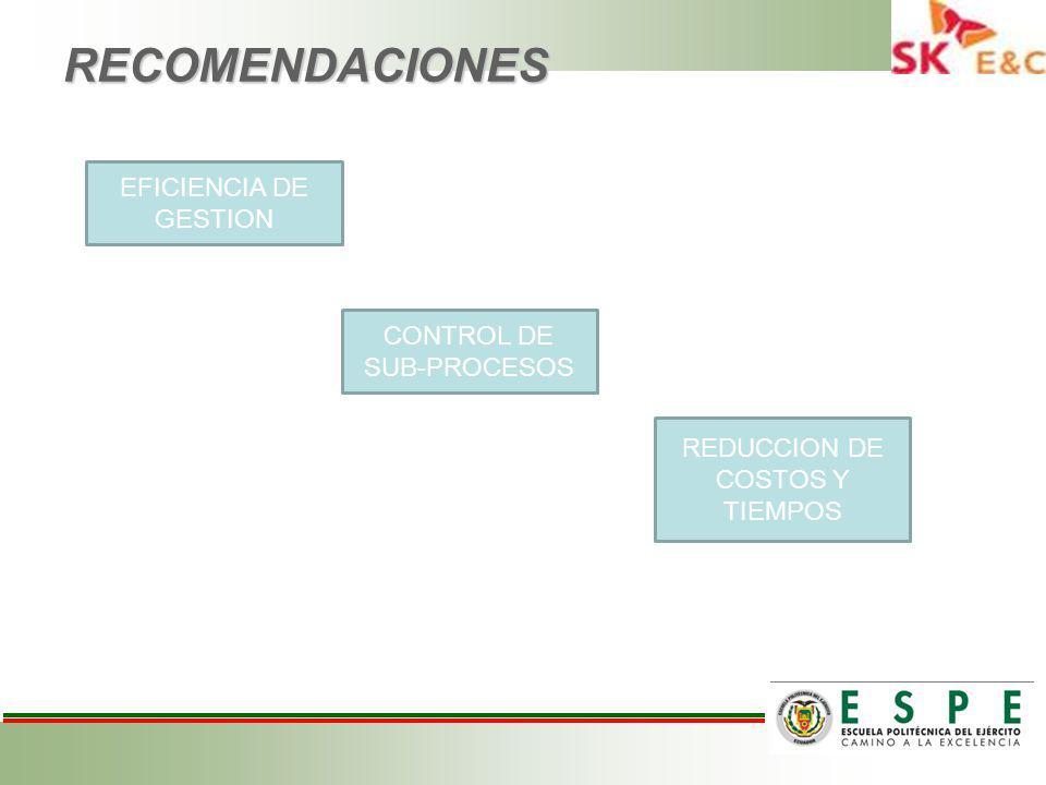 RECOMENDACIONES CONTROL DE SUB-PROCESOS EFICIENCIA DE GESTION REDUCCION DE COSTOS Y TIEMPOS
