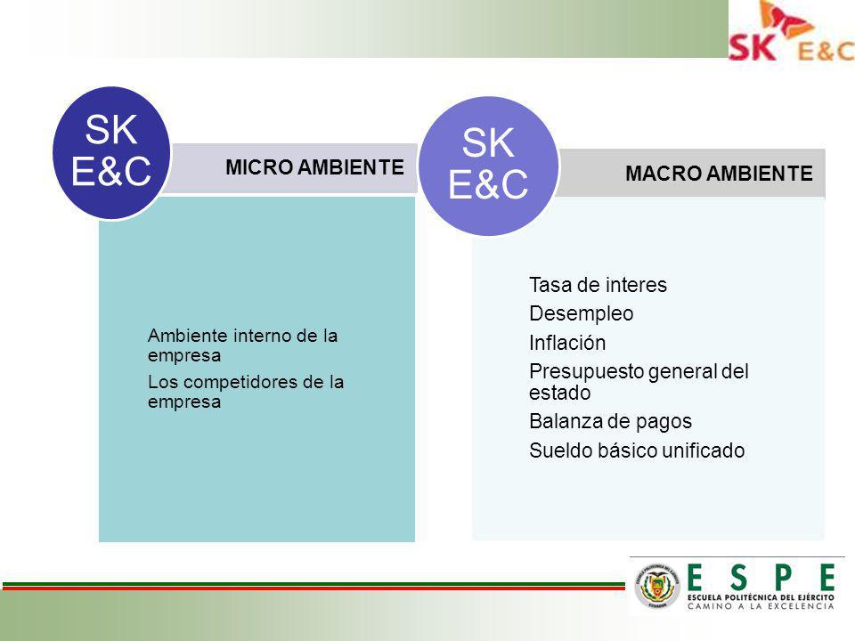 MICRO AMBIENTE Ambiente interno de la empresa Los competidores de la empresa SK E&C MACRO AMBIENTE Tasa de interes Desempleo Inflación Presupuesto general del estado Balanza de pagos Sueldo básico unificado SK E&C