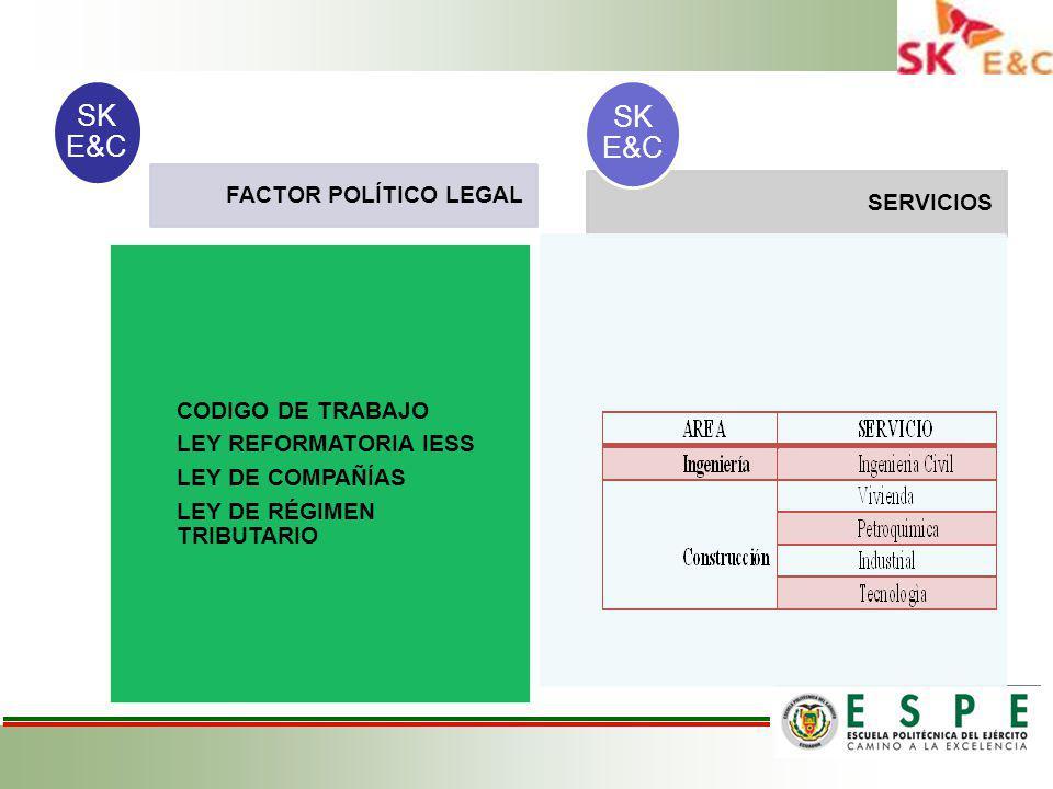 FACTOR POLÍTICO LEGAL CODIGO DE TRABAJO LEY REFORMATORIA IESS LEY DE COMPAÑÍAS LEY DE RÉGIMEN TRIBUTARIO SK E&C SERVICIOS SK E&C