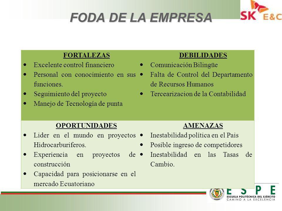 FODA DE LA EMPRESA FORTALEZAS Excelente control financiero Personal con conocimiento en sus funciones.