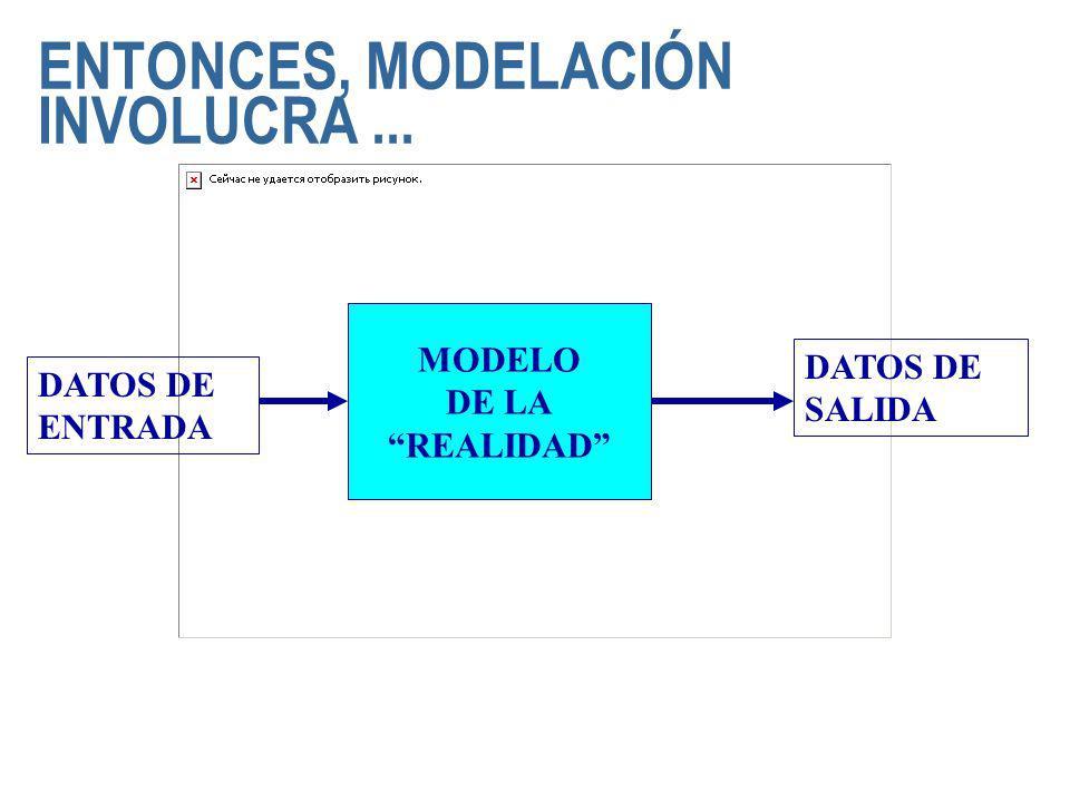 ENTONCES, MODELACIÓN INVOLUCRA... MODELO DE LA REALIDAD DATOS DE SALIDA DATOS DE ENTRADA