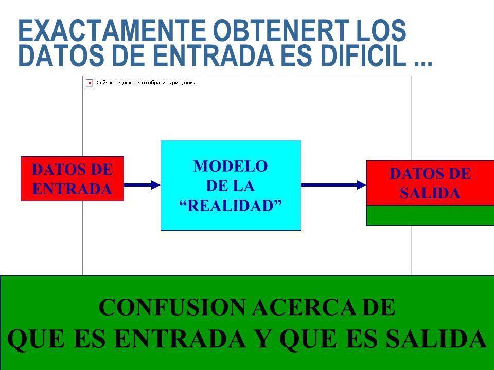 EXACTAMENTE OBTENERT LOS DATOS DE ENTRADA ES DIFICIL... MODELO DE LA REALIDAD DATOS DE SALIDA DATOS DE ENTRADA DATOS DE SALIDA CONFUSION ACERCA DE QUE