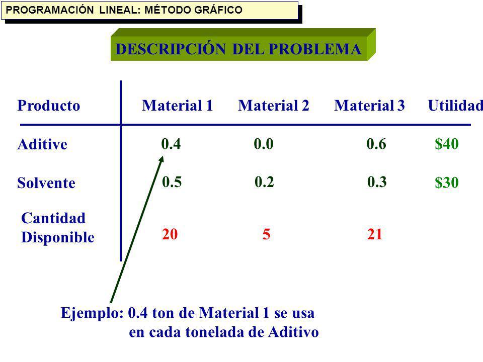 DESCRIPCIÓN DEL PROBLEMA Producto Aditive Solvente Material 1 Material 2 Material 3 0.4 0.0 0.6 0.5 0.2 0.3 Utilidad $40 $30 Cantidad Disponible 20 5