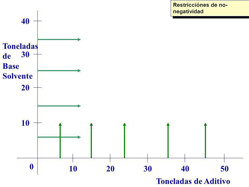 Toneladas de Aditivo Toneladas de Base Solvente 1020304050 0 10 20 30 40 Restricciónes de no- negatividad
