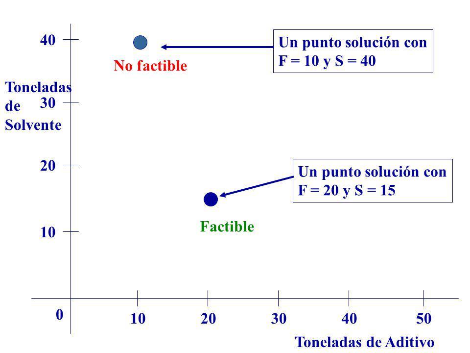Toneladas de Aditivo Toneladas de Solvente 1020304050 0 10 20 30 40 Un punto solución con F = 10 y S = 40 Un punto solución con F = 20 y S = 15 Factib