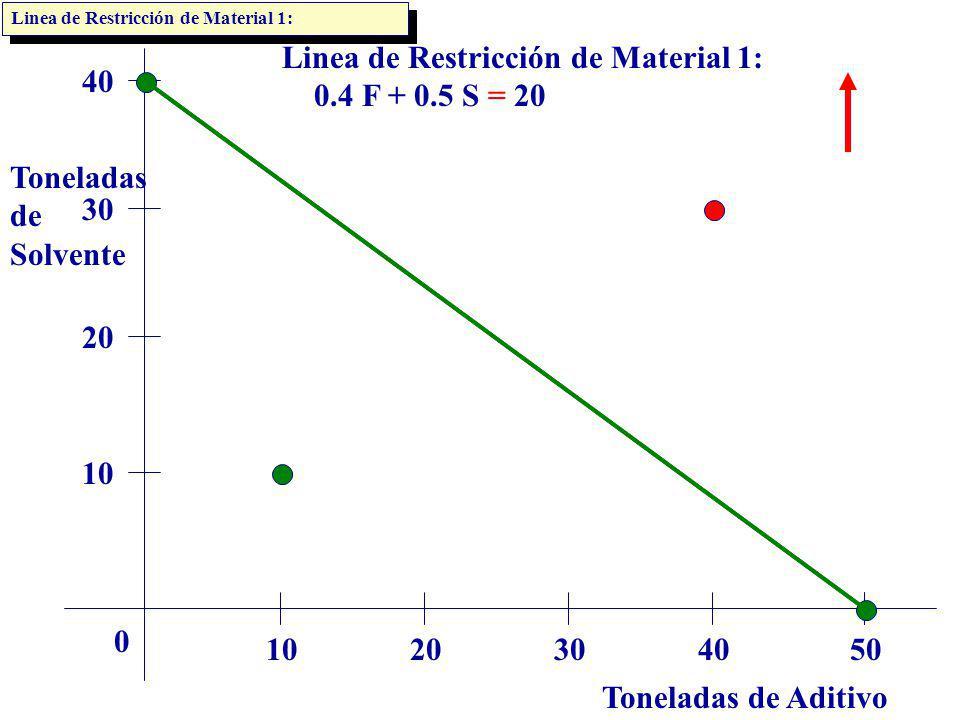 Toneladas de Aditivo Toneladas de Solvente 1020304050 0 10 20 30 40 Linea de Restricción de Material 1: 0.4 F + 0.5 S = 20 Linea de Restricción de Mat
