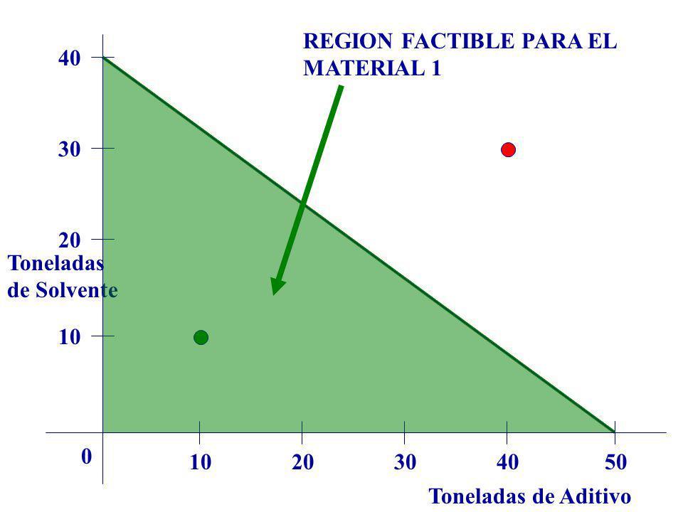 Toneladas de Aditivo Toneladas de Solvente 1020304050 0 10 20 30 40 REGION FACTIBLE PARA EL MATERIAL 1