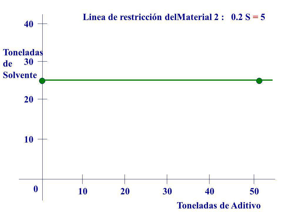 Toneladas de Aditivo Toneladas de Solvente 1020304050 0 10 20 30 40 Linea de restricción delMaterial 2 : 0.2 S = 5