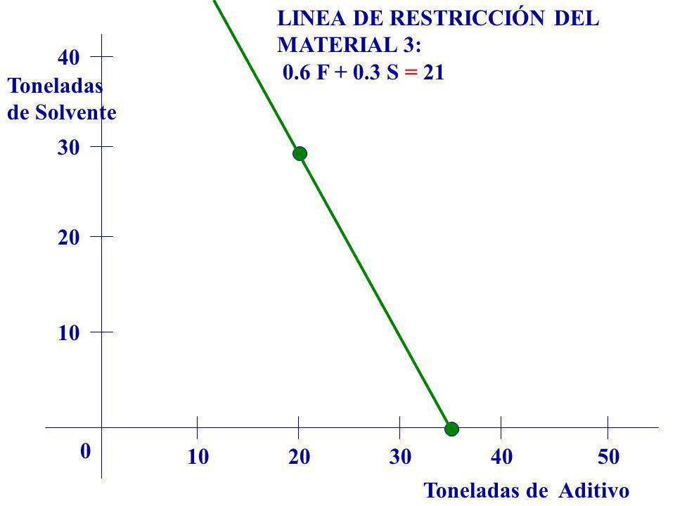 Toneladas de Aditivo Toneladas de Solvente 1020304050 0 10 20 30 40 LINEA DE RESTRICCIÓN DEL MATERIAL 3: 0.6 F + 0.3 S = 21
