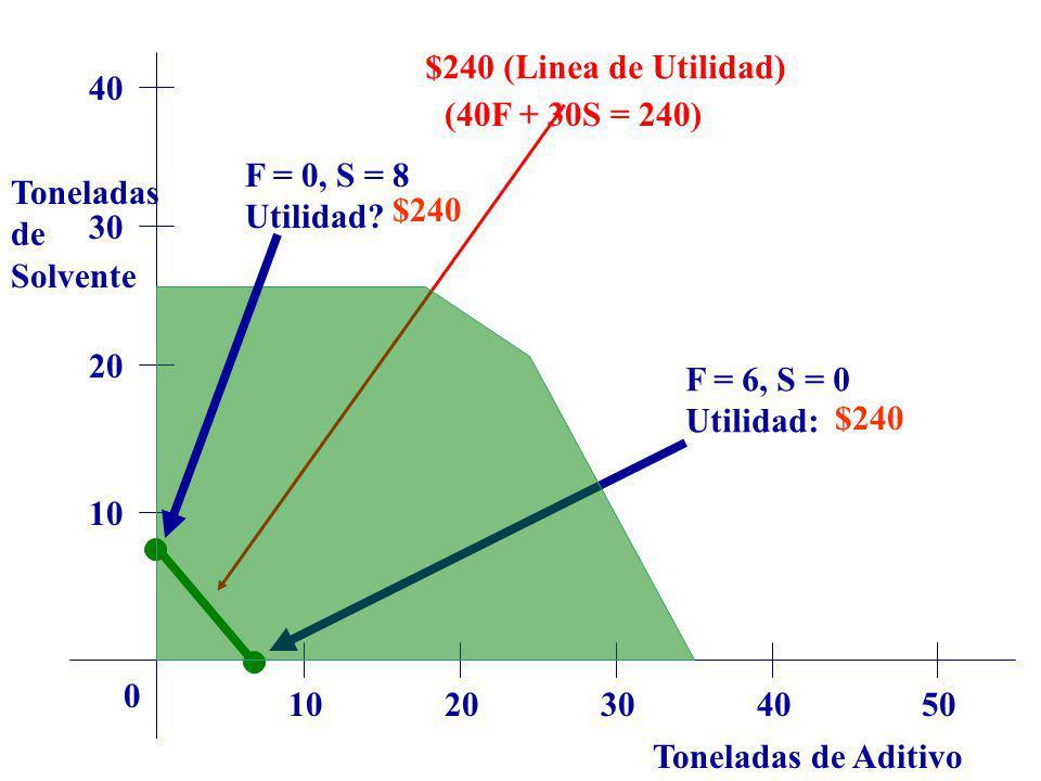 Toneladas de Aditivo Toneladas de Solvente 1020304050 0 10 20 30 40 $240 (Linea de Utilidad) (40F + 30S = 240) F = 6, S = 0 Utilidad: F = 0, S = 8 Uti
