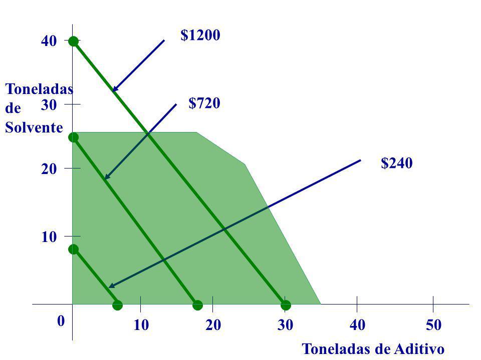 Toneladas de Aditivo Toneladas de Solvente 1020304050 0 10 20 30 40 $1200 $720 $240