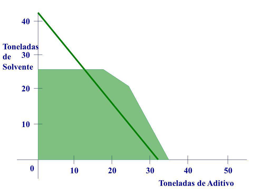 Toneladas de Aditivo Toneladas de Solvente 1020304050 0 10 20 30 40