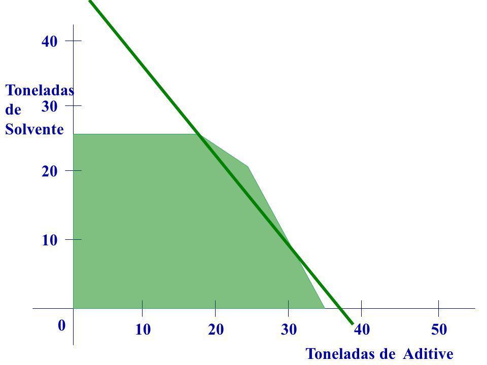 Toneladas de Aditive Toneladas de Solvente 1020304050 0 10 20 30 40