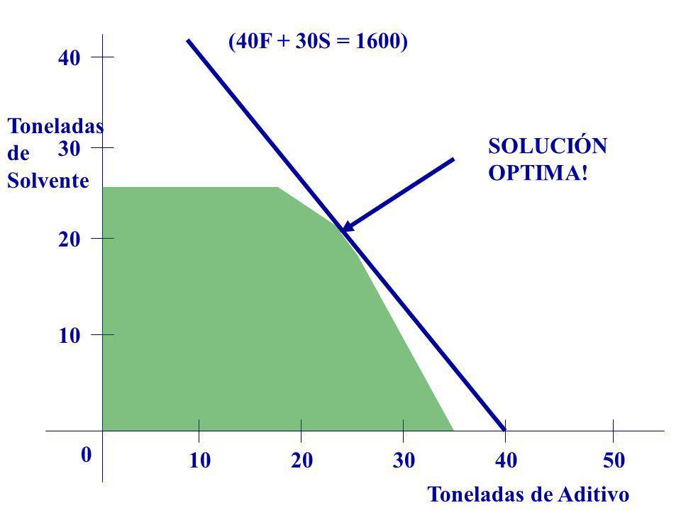 Toneladas de Aditivo Toneladas de Solvente 1020304050 0 10 20 30 40 SOLUCIÓN OPTIMA! (40F + 30S = 1600)