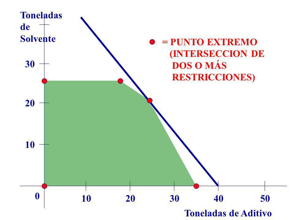 Toneladas de Aditivo Toneladas de Solvente 1020304050 0 10 20 30 = PUNTO EXTREMO (INTERSECCION DE DOS O MÁS RESTRICCIONES)
