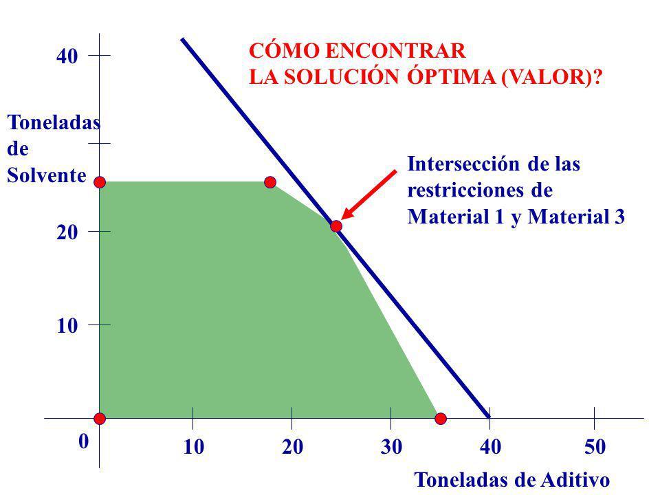 Toneladas de Aditivo Toneladas de Solvente 1020304050 0 10 20 40 CÓMO ENCONTRAR LA SOLUCIÓN ÓPTIMA (VALOR)? Intersección de las restricciones de Mater
