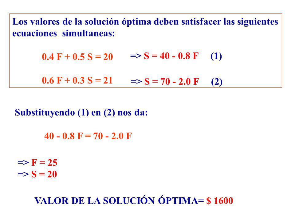 Los valores de la solución óptima deben satisfacer las siguientes ecuaciones simultaneas: 0.4 F + 0.5 S = 20 0.6 F + 0.3 S = 21 => S = 40 - 0.8 F (1)