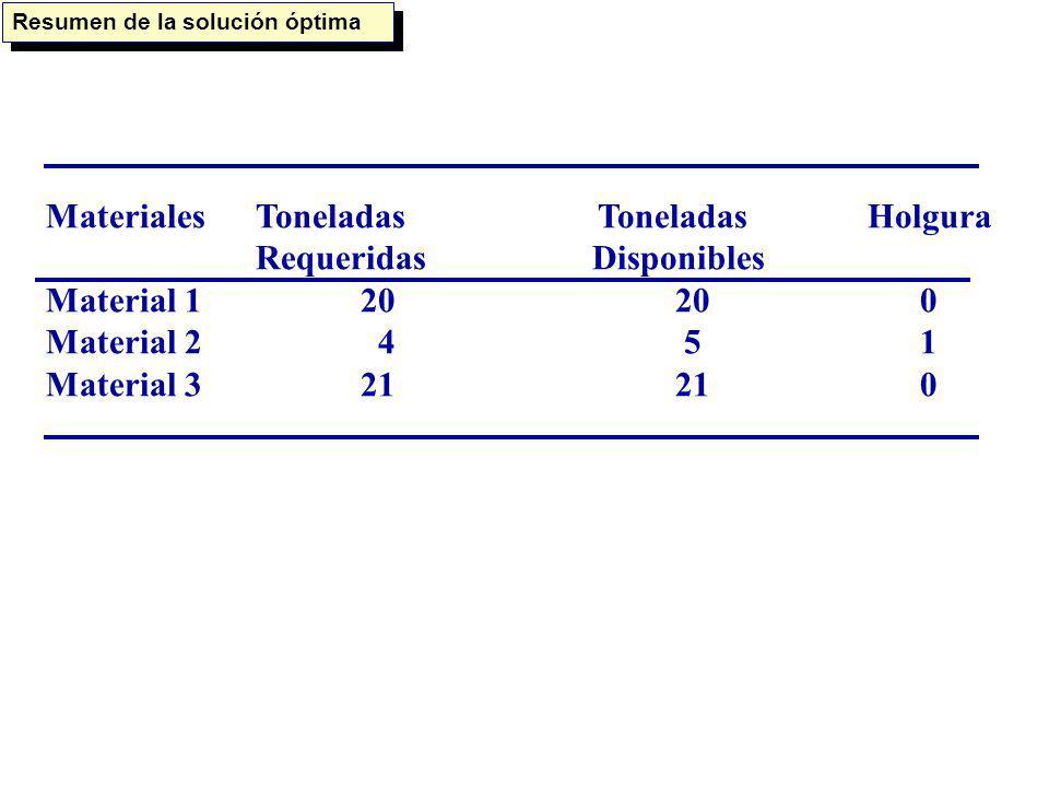 MaterialesToneladas Toneladas Holgura Requeridas Disponibles Material 12020 0 Material 2 4 5 1 Material 32121 0 Resumen de la solución óptima