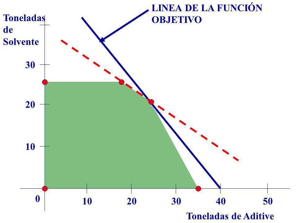 Toneladas de Aditive Toneladas de Solvente 1020304050 0 10 20 30 LINEA DE LA FUNCIÓN OBJETIVO