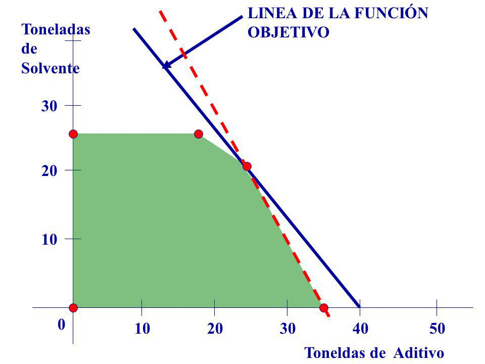 Toneldas de Aditivo Toneladas de Solvente 1020304050 0 10 20 30 LINEA DE LA FUNCIÓN OBJETIVO