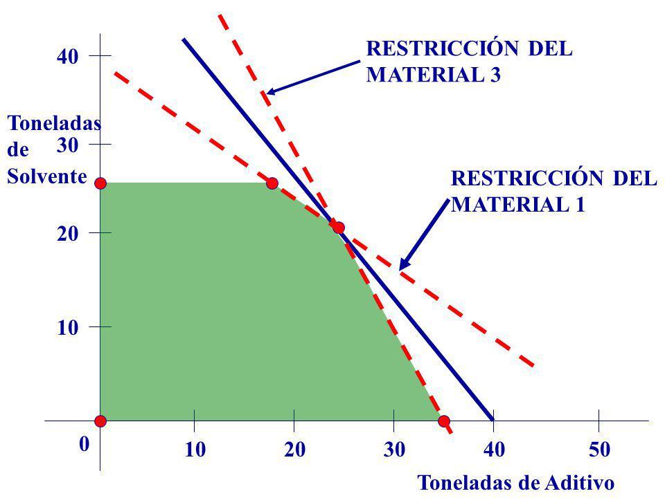 Toneladas de Aditivo Toneladas de Solvente 1020304050 0 10 20 30 40 RESTRICCIÓN DEL MATERIAL 3 RESTRICCIÓN DEL MATERIAL 1