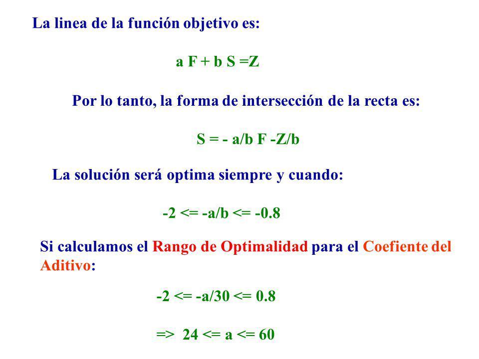 Por lo tanto, la forma de intersección de la recta es: S = - a/b F -Z/b La linea de la función objetivo es: a F + b S =Z La solución será optima siemp