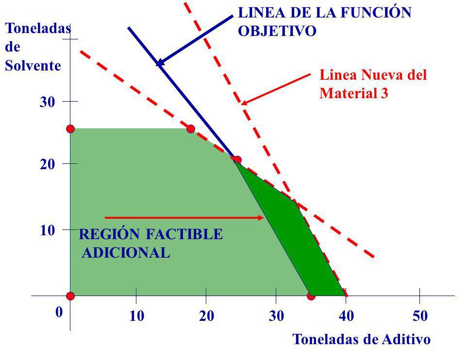 Toneladas de Aditivo Toneladas de Solvente 1020304050 0 10 20 30 LINEA DE LA FUNCIÓN OBJETIVO Linea Nueva del Material 3 REGIÓN FACTIBLE ADICIONAL