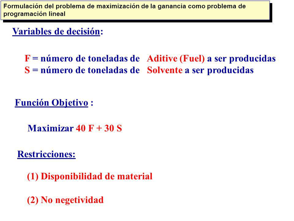 Maximizar 40 F + 30 S Sujeto a (1) Restricciones de Disponibilidad de Materiales Material 1: Material 2: Material 3: 0.4 F + 0.5 S<= 20 0.2S 0.6 F + 0.3 S <= 5 <= 21 (2) Restricciones de no-negatividad: F >= 0 S >= 0 Formulación del problema de maximizar la ganancia como un problema de programación lineal (continuación)