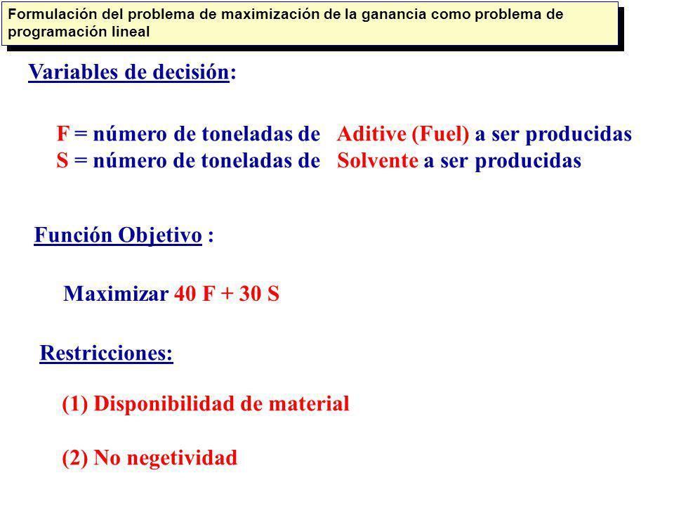 Variables de decisión: F = número de toneladas de Aditive (Fuel) a ser producidas S = número de toneladas de Solvente a ser producidas Función Objetiv