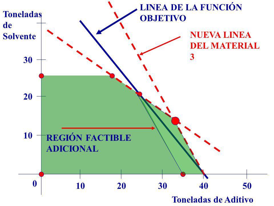 Toneladas de Aditivo Toneladas de Solvente 1020304050 0 10 20 30 LINEA DE LA FUNCIÓN OBJETIVO NUEVA LINEA DEL MATERIAL 3 REGIÓN FACTIBLE ADICIONAL