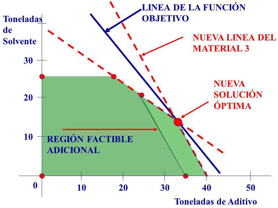 Toneladas de Aditivo Toneladas de Solvente 1020304050 0 10 20 30 LINEA DE LA FUNCIÓN OBJETIVO NUEVA LINEA DEL MATERIAL 3 REGIÓN FACTIBLE ADICIONAL NUE