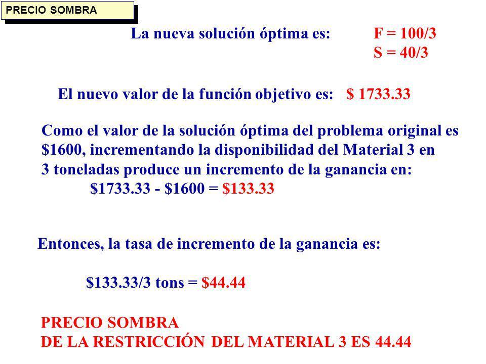 La nueva solución óptima es: F = 100/3 S = 40/3 El nuevo valor de la función objetivo es: $ 1733.33 Como el valor de la solución óptima del problema o