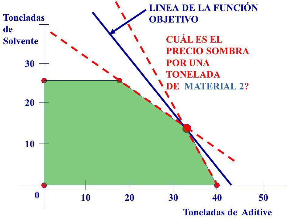 Toneladas de Aditive Toneladas de Solvente 1020304050 0 10 20 30 LINEA DE LA FUNCIÓN OBJETIVO CUÁL ES EL PRECIO SOMBRA POR UNA TONELADA DE MATERIAL 2?