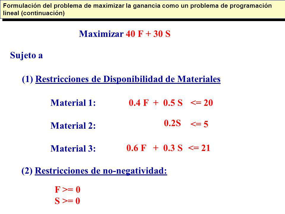 Maximizar 40 F + 30 S Sujeto a (1) Restricciones de Disponibilidad de Materiales Material 1: Material 2: Material 3: 0.4 F + 0.5 S<= 20 0.2S 0.6 F + 0