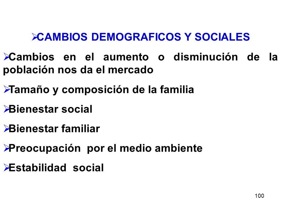 100 CAMBIOS DEMOGRAFICOS Y SOCIALES Cambios en el aumento o disminución de la población nos da el mercado Tamaño y composición de la familia Bienestar social Bienestar familiar Preocupación por el medio ambiente Estabilidad social