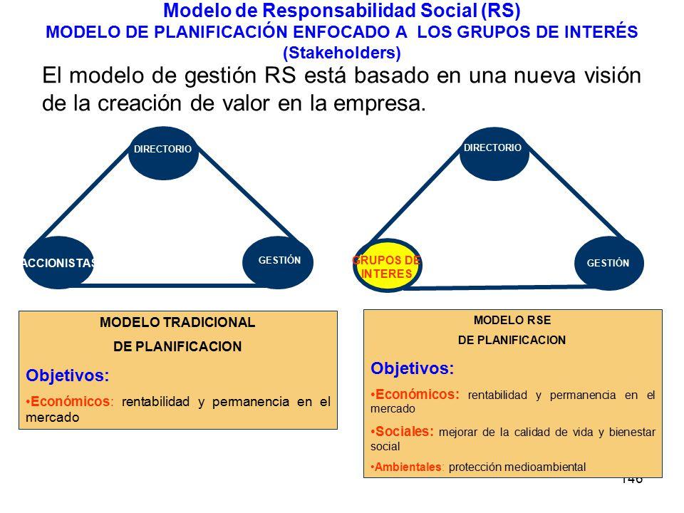 146 Modelo de Responsabilidad Social (RS) MODELO DE PLANIFICACIÓN ENFOCADO A LOS GRUPOS DE INTERÉS (Stakeholders) ACCIONISTAS DIRECTORIO GESTIÓN DIRECTORIO GESTIÓN GRUPOS DE INTERES MODELO TRADICIONAL DE PLANIFICACION Objetivos: Económicos: rentabilidad y permanencia en el mercado MODELO RSE DE PLANIFICACION Objetivos: Económicos: rentabilidad y permanencia en el mercado Sociales: mejorar de la calidad de vida y bienestar social Ambientales: protección medioambiental El modelo de gestión RS está basado en una nueva visión de la creación de valor en la empresa.