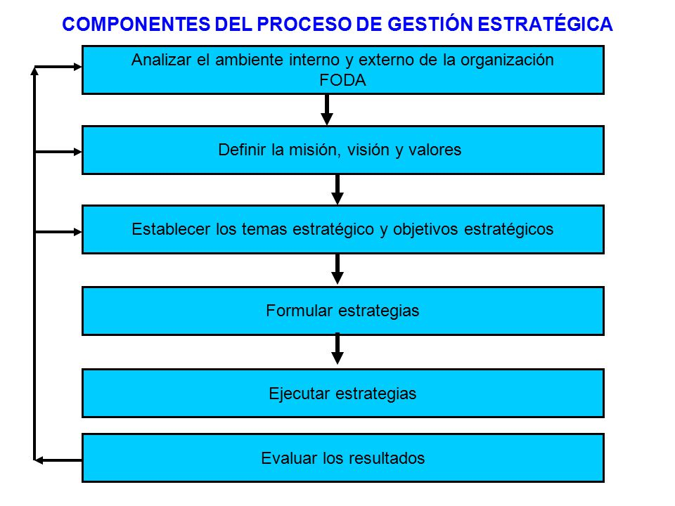 COMPONENTES DEL PROCESO DE GESTIÓN ESTRATÉGICA Analizar el ambiente interno y externo de la organización FODA Definir la misión, visión y valores Establecer los temas estratégico y objetivos estratégicos Formular estrategias Ejecutar estrategias Evaluar los resultados