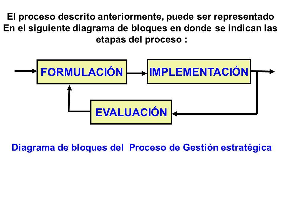 FORMULACIÓN EVALUACIÓN IMPLEMENTACIÓN Diagrama de bloques del Proceso de Gestión estratégica El proceso descrito anteriormente, puede ser representado En el siguiente diagrama de bloques en donde se indican las etapas del proceso :