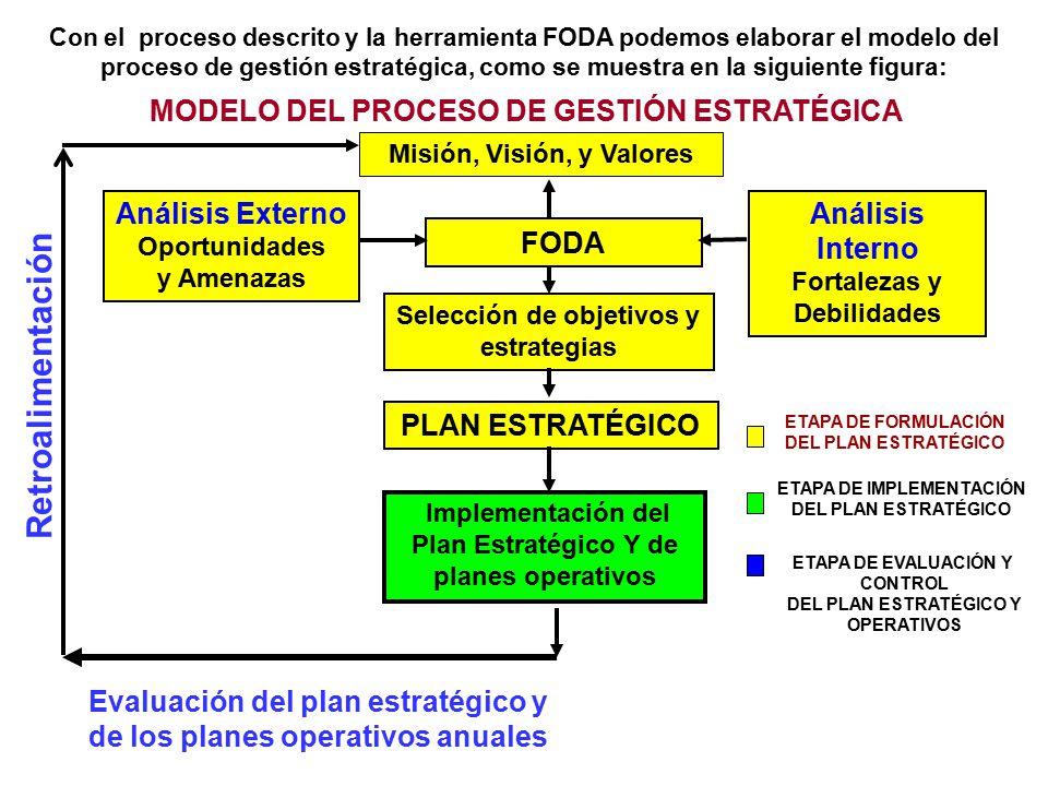 Con el proceso descrito y la herramienta FODA podemos elaborar el modelo del proceso de gestión estratégica, como se muestra en la siguiente figura: Retroalimentación MODELO DEL PROCESO DE GESTIÓN ESTRATÉGICA Análisis Externo Oportunidades y Amenazas FODA Análisis Interno Fortalezas y Debilidades Implementación del Plan Estratégico Y de planes operativos Misión, Visión, y Valores ETAPA DE FORMULACIÓN DEL PLAN ESTRATÉGICO ETAPA DE IMPLEMENTACIÓN DEL PLAN ESTRATÉGICO ETAPA DE EVALUACIÓN Y CONTROL DEL PLAN ESTRATÉGICO Y OPERATIVOS Selección de objetivos y estrategias Evaluación del plan estratégico y de los planes operativos anuales PLAN ESTRATÉGICO