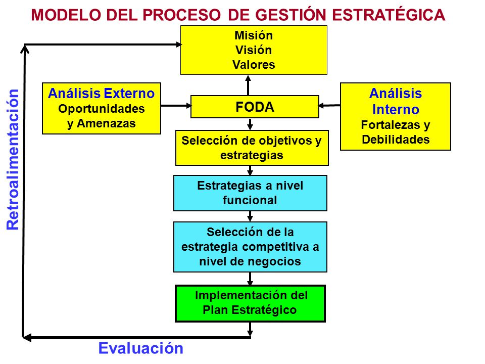 Retroalimentación MODELO DEL PROCESO DE GESTIÓN ESTRATÉGICA Análisis Externo Oportunidades y Amenazas FODA Análisis Interno Fortalezas y Debilidades Implementación del Plan Estratégico Misión Visión Valores Selección de objetivos y estrategias Evaluación Estrategias a nivel funcional Selección de la estrategia competitiva a nivel de negocios