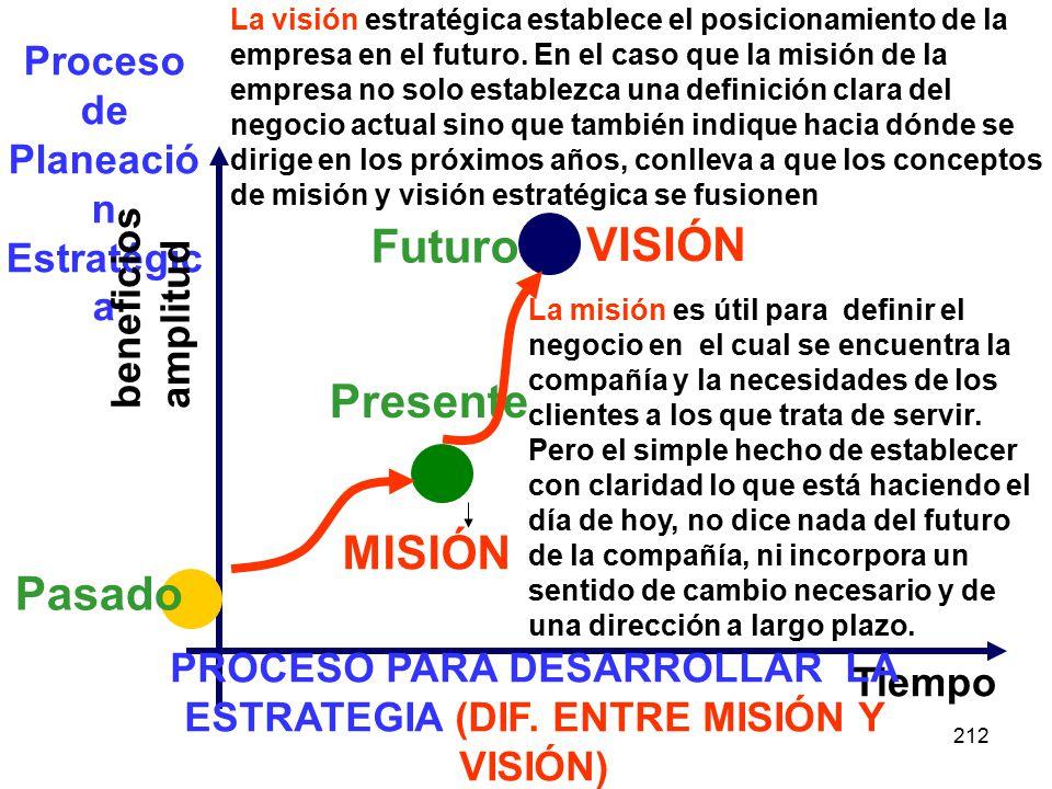 212 Proceso de Planeació n Estratégic a beneficios amplitud Tiempo Pasado Presente PROCESO PARA DESARROLLAR LA ESTRATEGIA (DIF. ENTRE MISIÓN Y VISIÓN)