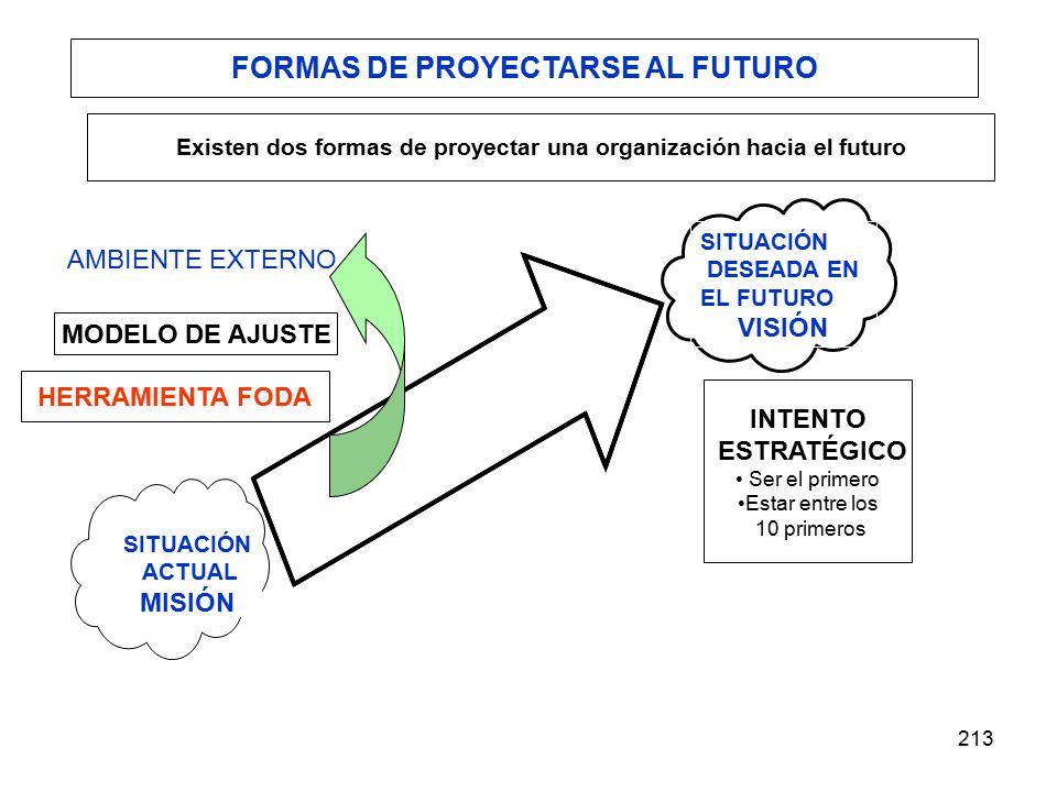 213 SITUACIÓN ACTUAL MISIÓN SITUACIÓN DESEADA EN EL FUTURO VISIÓN AMBIENTE EXTERNO MODELO DE AJUSTE INTENTO ESTRATÉGICO Ser el primero Estar entre los 10 primeros FORMAS DE PROYECTARSE AL FUTURO Existen dos formas de proyectar una organización hacia el futuro HERRAMIENTA FODA