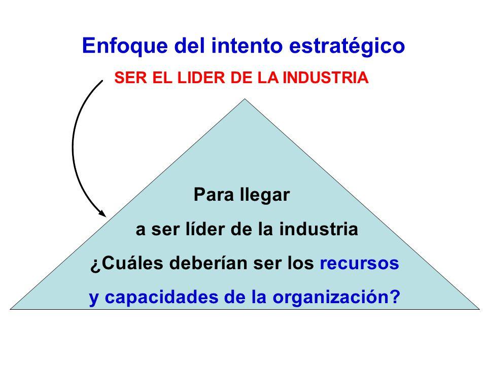 Enfoque del intento estratégico SER EL LIDER DE LA INDUSTRIA Para llegar a ser líder de la industria ¿Cuáles deberían ser los recursos y capacidades de la organización?
