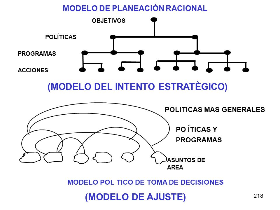 218 OBJETIVOS POLÍTICAS PROGRAMAS ACCIONES MODELO DE PLANEACIÓN RACIONAL (MODELO DEL INTENTO ESTRATÈGICO) ASUNTOS DE AREA PO ÍTICAS Y PROGRAMAS POLITICAS MAS GENERALES MODELO POL TICO DE TOMA DE DECISIONES (MODELO DE AJUSTE)